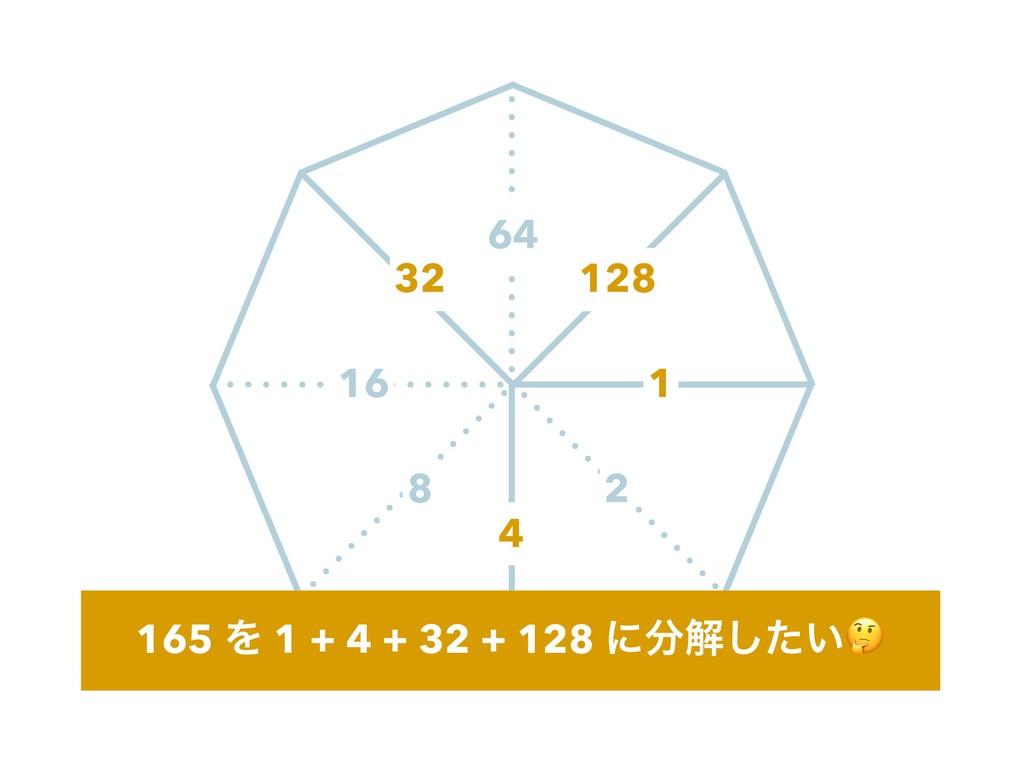 2 8 16 64 165 Λ 1 + 4 + 32 + 128 ʹղ͍ͨ͠ 1 4 32 ...