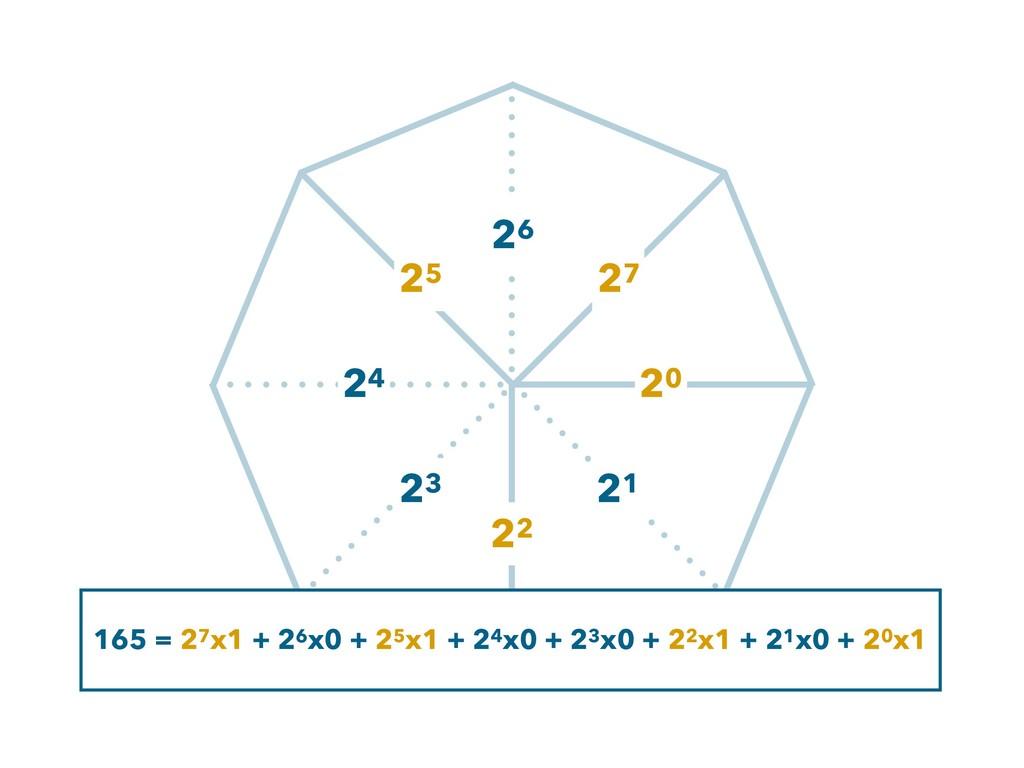 165 = 27x1 + 26x0 + 25x1 + 24x0 + 23x0 + 22x1 +...