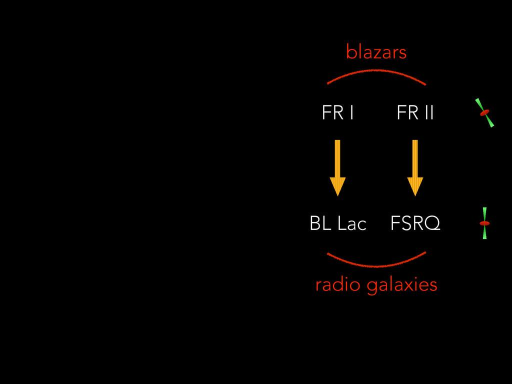 BL Lac FSRQ FR I FR II blazars radio galaxies