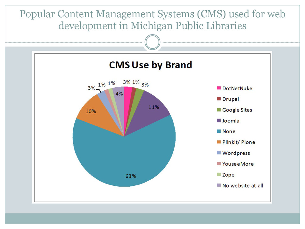 Popular Content Management Systems (CMS) used f...