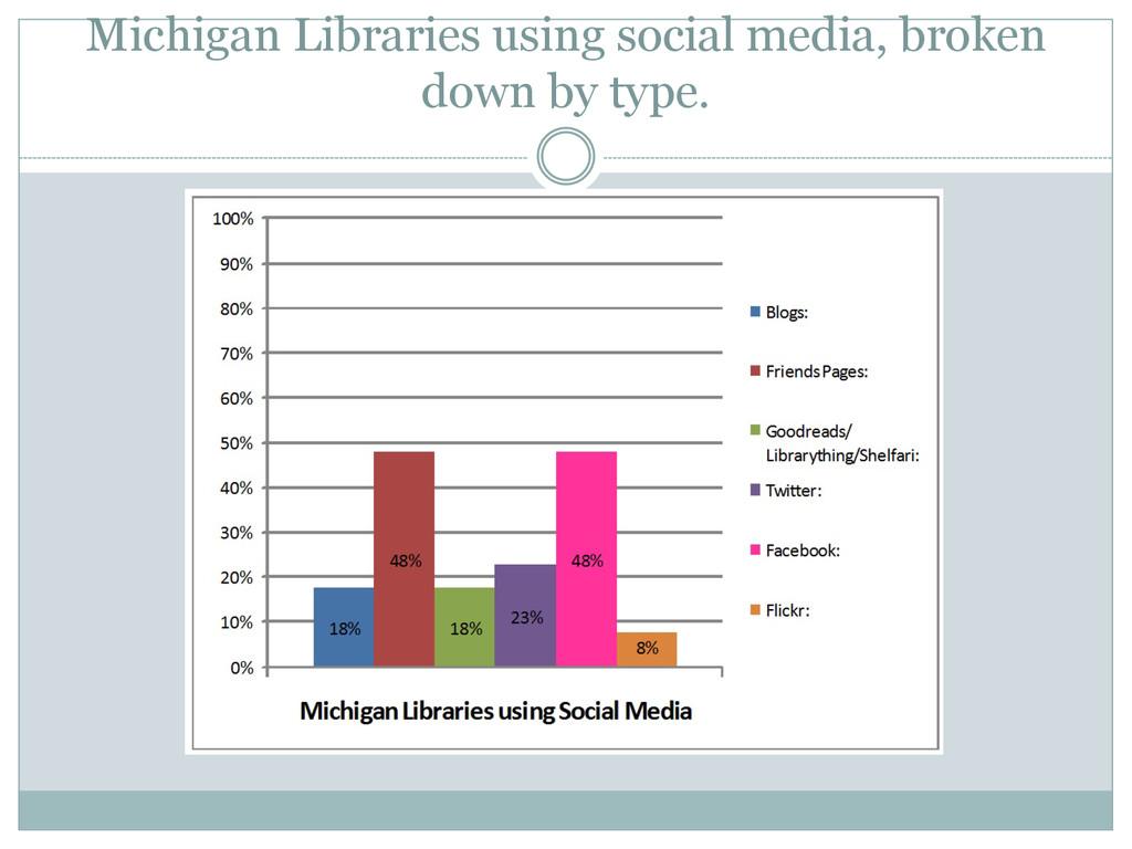 Michigan Libraries using social media, broken d...