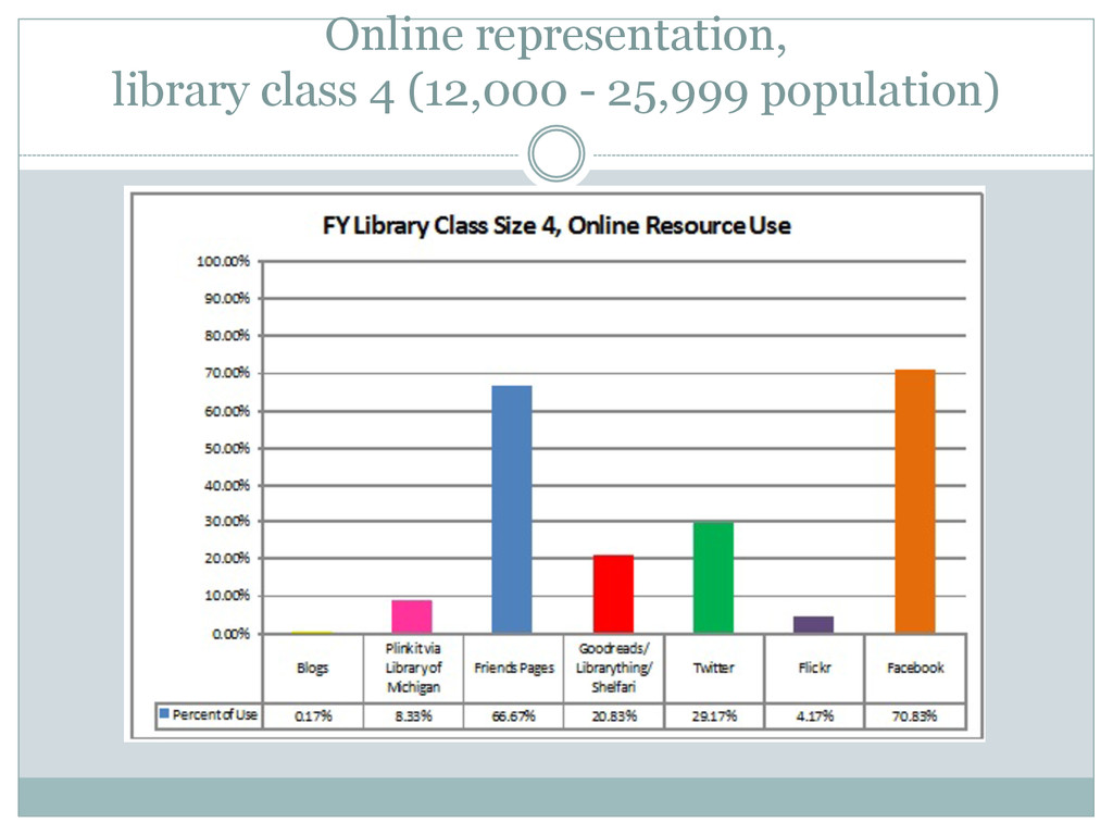 Online representation, library class 4 (12,000 ...
