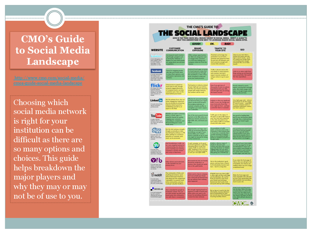 CMO's Guide to Social Media Landscape http://ww...