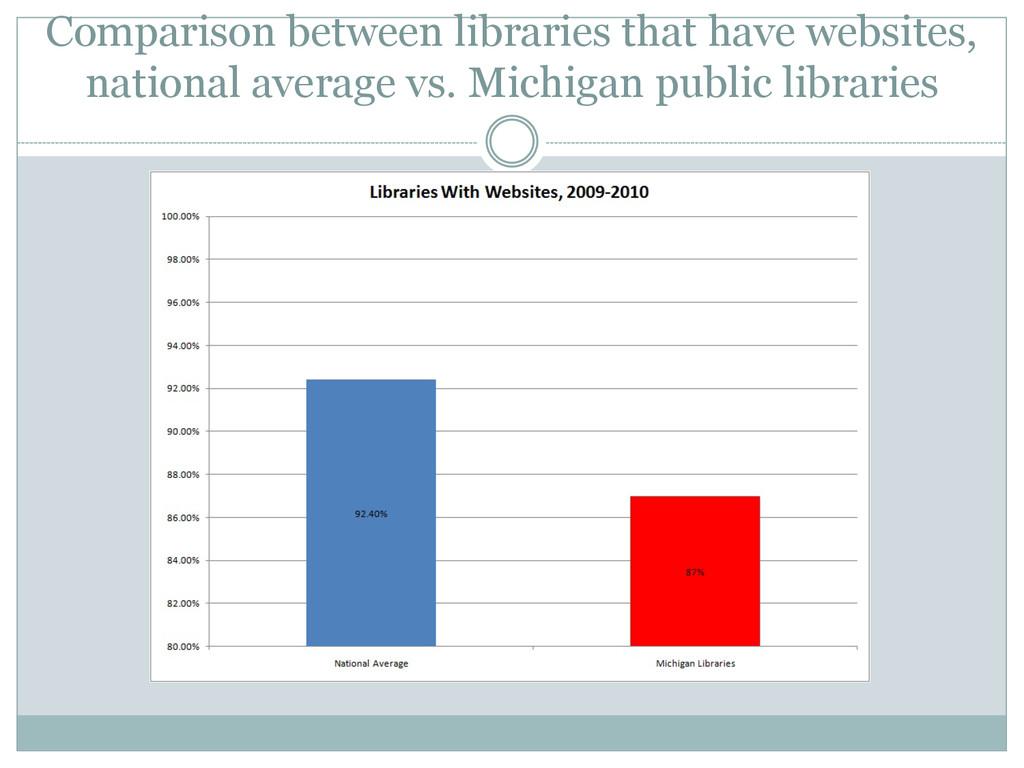 Comparison between libraries that have websites...