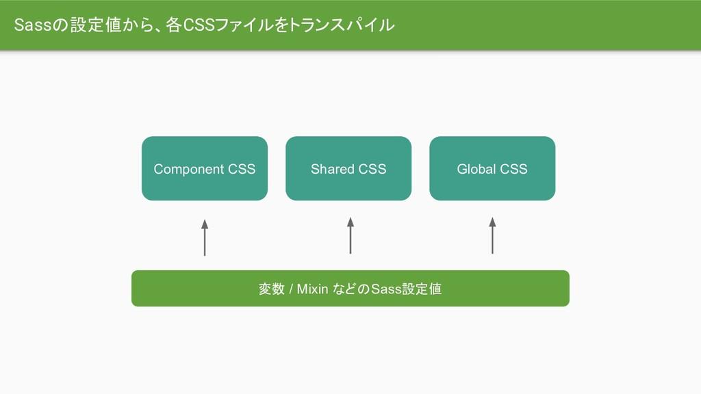 変数 / Mixin などのSass設定値 Component CSS Shared CSS ...