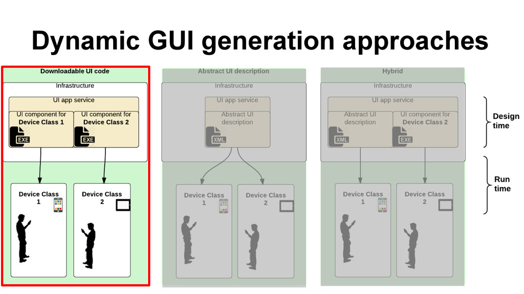 Dynamic GUI generation approaches Author unknow...