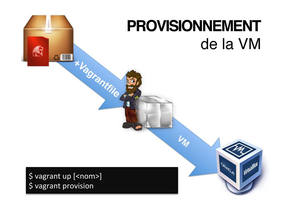 PROVISIONNEMENT! de la VM! $ vagrant up...