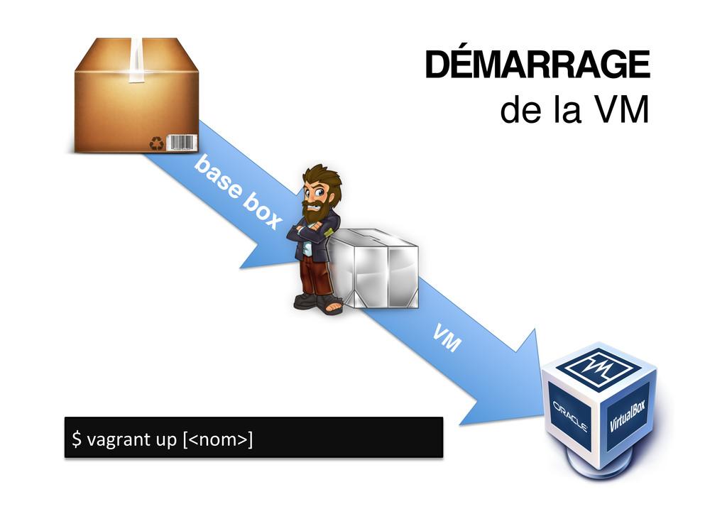 DÉMARRAGE! de la VM! $ vagrant up [<no...
