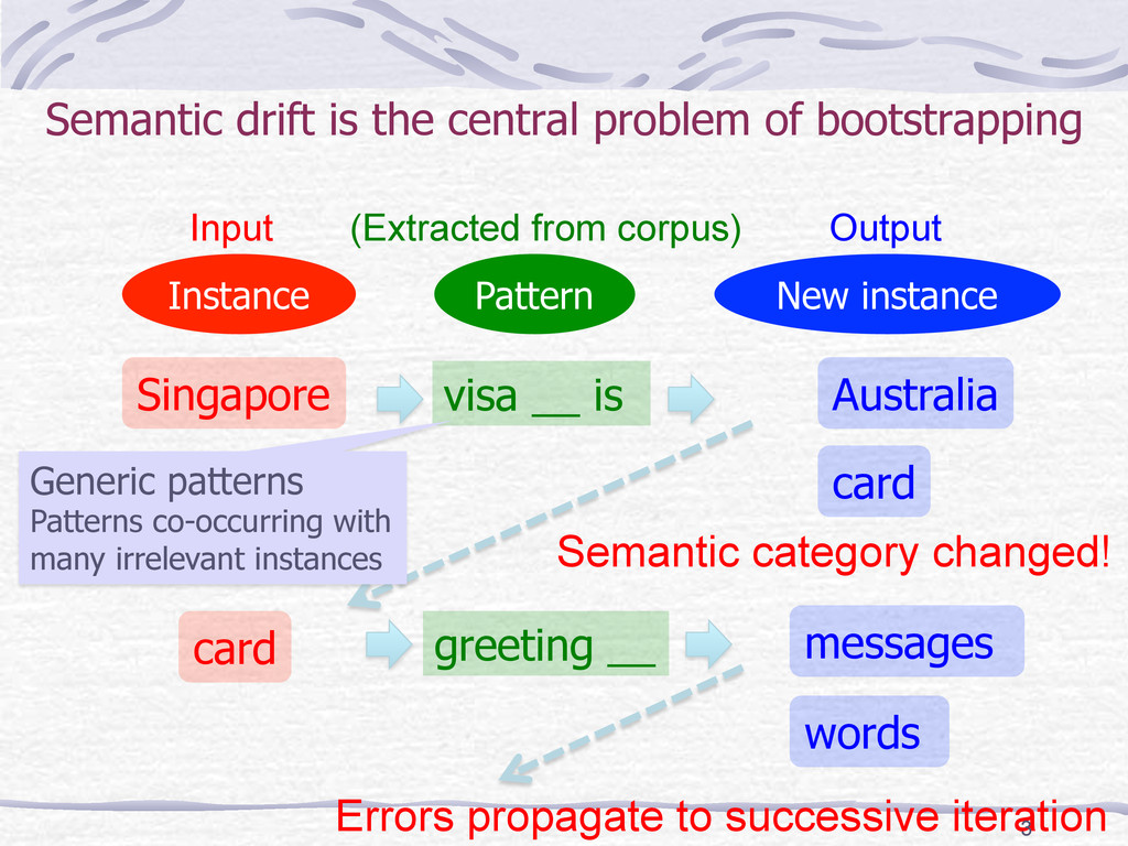 Semantic drift is the central problem of bootst...
