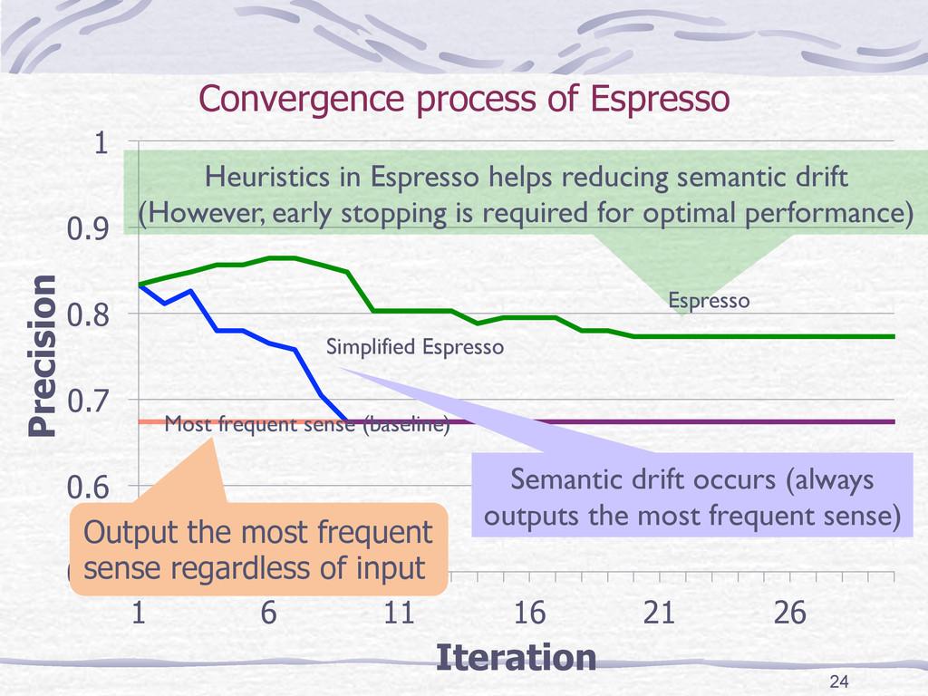 Convergence process of Espresso 24 0.5 0.6 0.7 ...