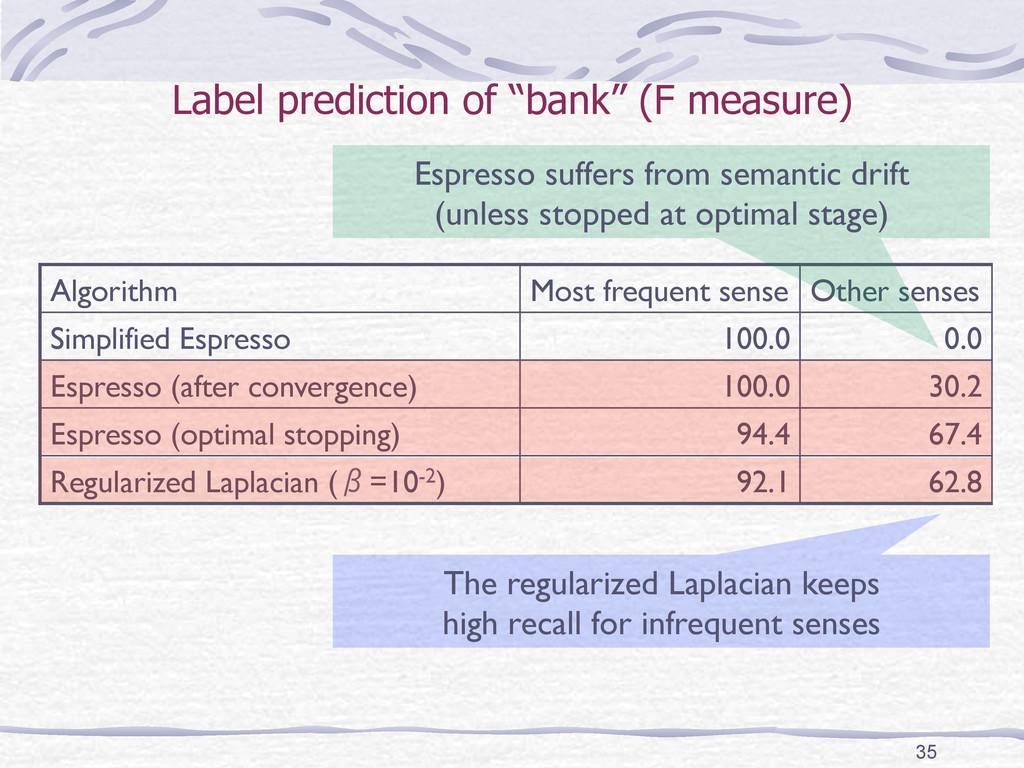 """Label prediction of """"bank"""" (F measure) Algorith..."""