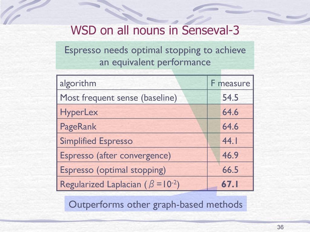 WSD on all nouns in Senseval-3 algorithm F me...