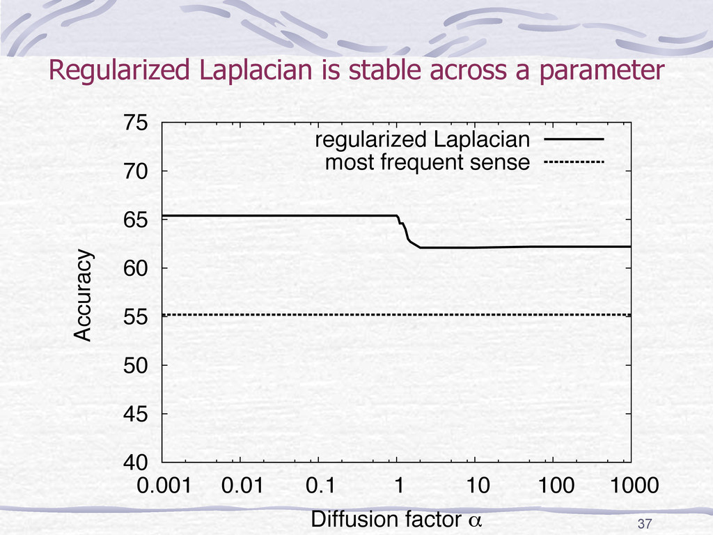 Regularized Laplacian is stable across a parame...