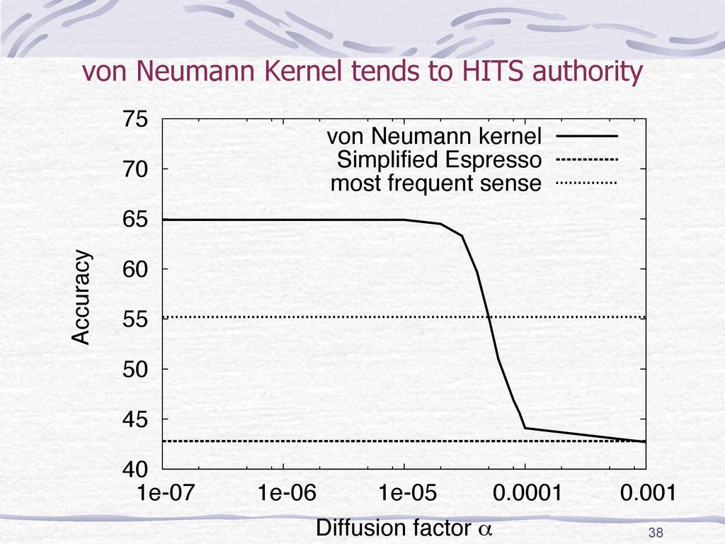von Neumann Kernel tends to HITS authority  4...