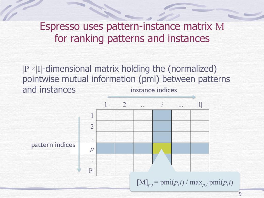 Espresso uses pattern-instance matrix M for ran...