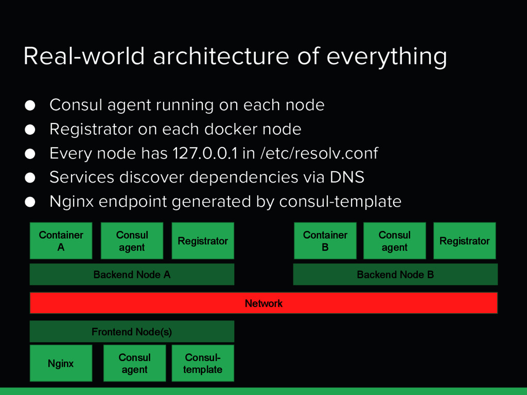 Real-world architecture of everything Container...
