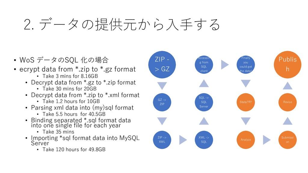 2. データの提供元から入手する • WoS データのSQL 化の場合 • ecrypt da...