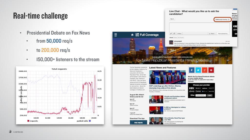 © LIVEFYRE 2015 Real-time challenge • President...