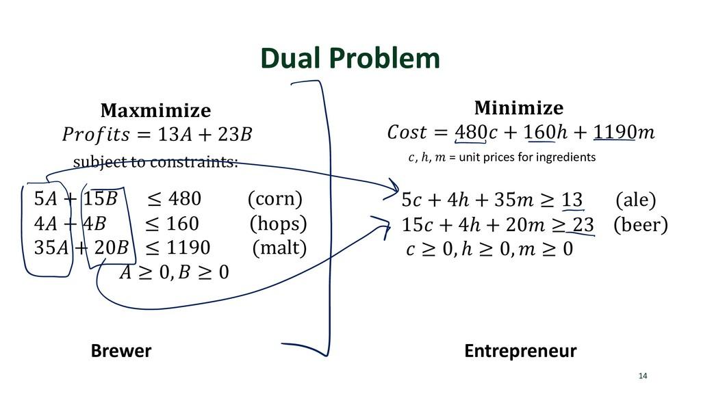 Dual Problem 14 Brewer Entrepreneur   = 13 + 23...