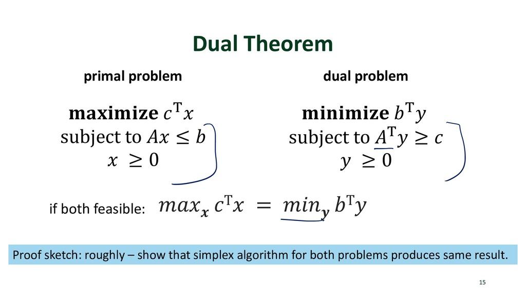 Dual Theorem 15  ) subject to  ≤   ≥ 0  ) subje...