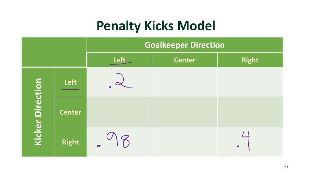 Penalty Kicks Model Goalkeeper Direction Left C...