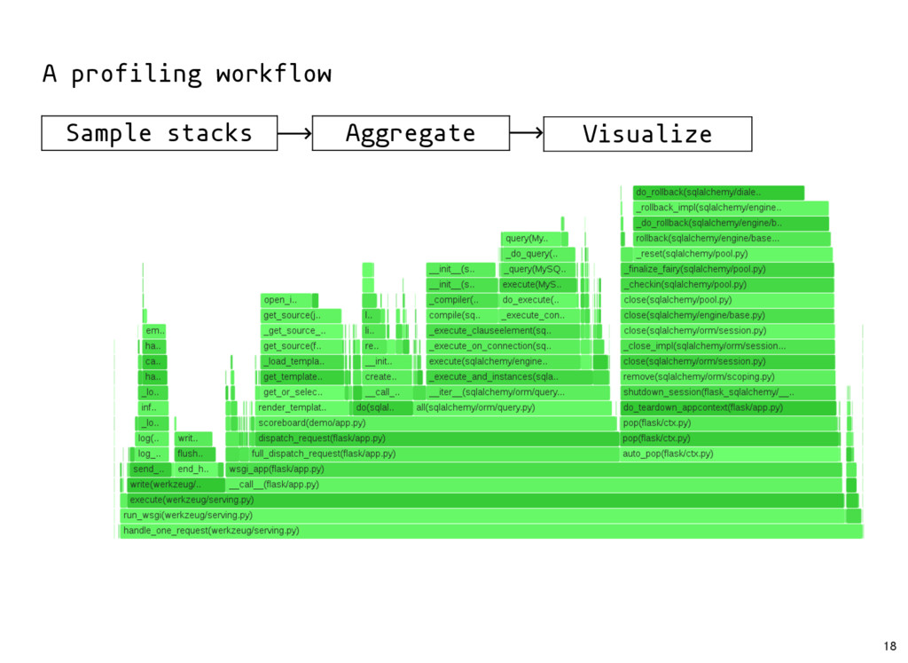 Sample stacks Aggregate Visualize A profiling w...