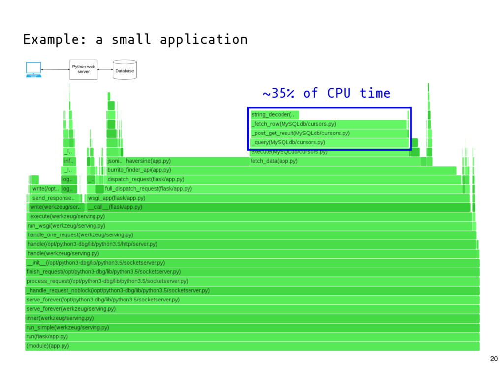 ~35% of CPU time Example: a small application 20