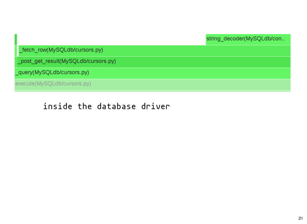inside the database driver 21