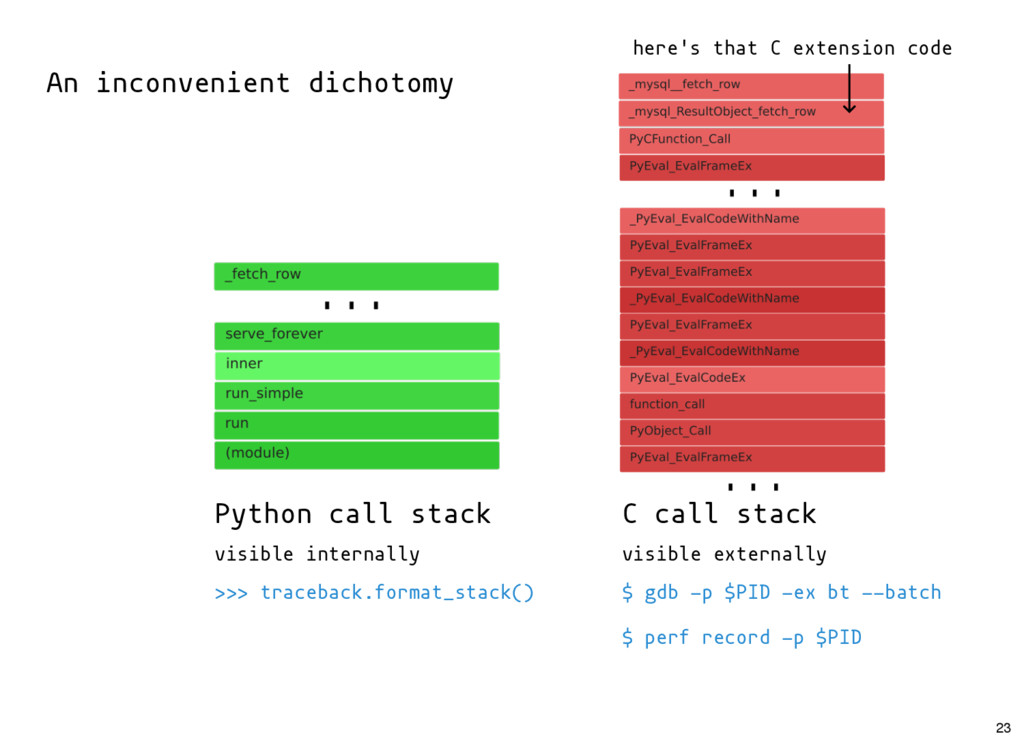 Python call stack C call stack visible internal...