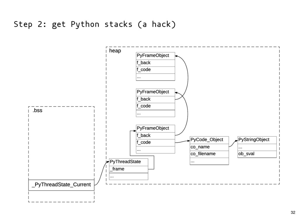 Step 2: get Python stacks (a hack) 32