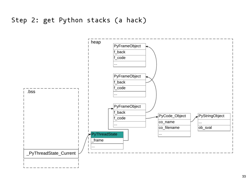Step 2: get Python stacks (a hack) 33