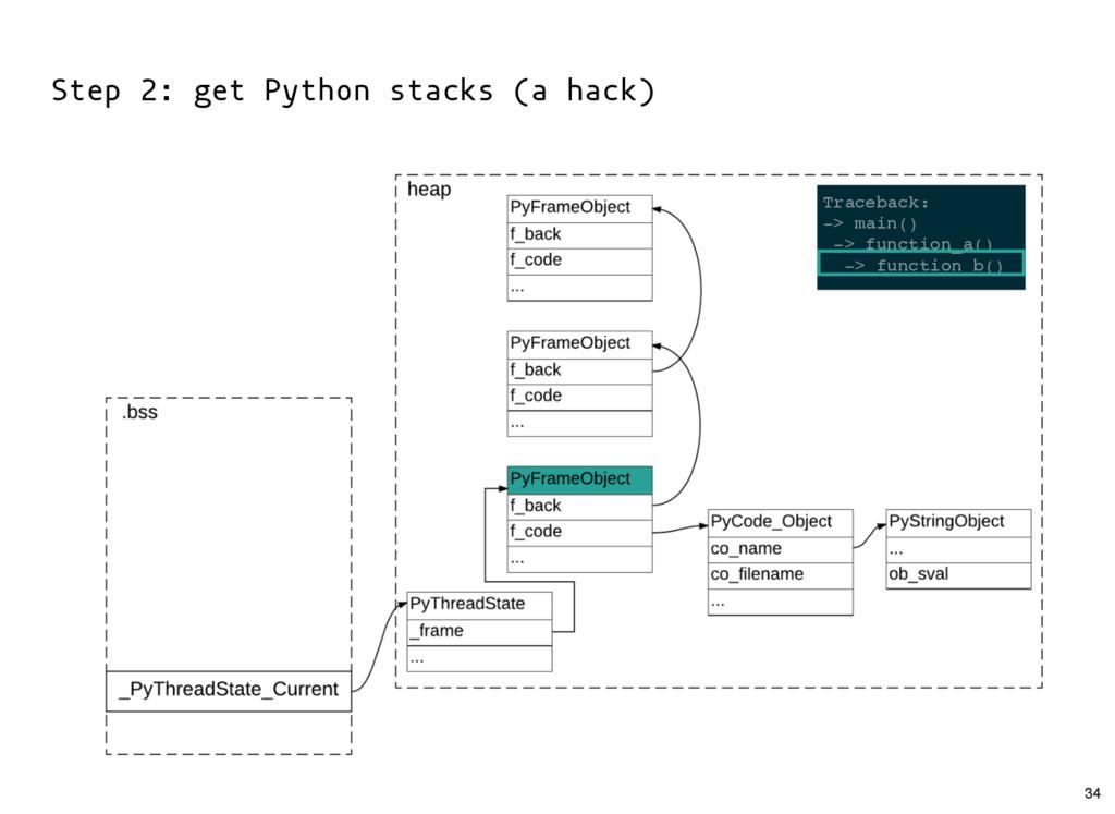 Step 2: get Python stacks (a hack) Traceback: -...
