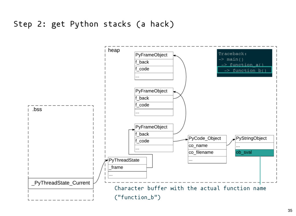 Step 2: get Python stacks (a hack) Character bu...