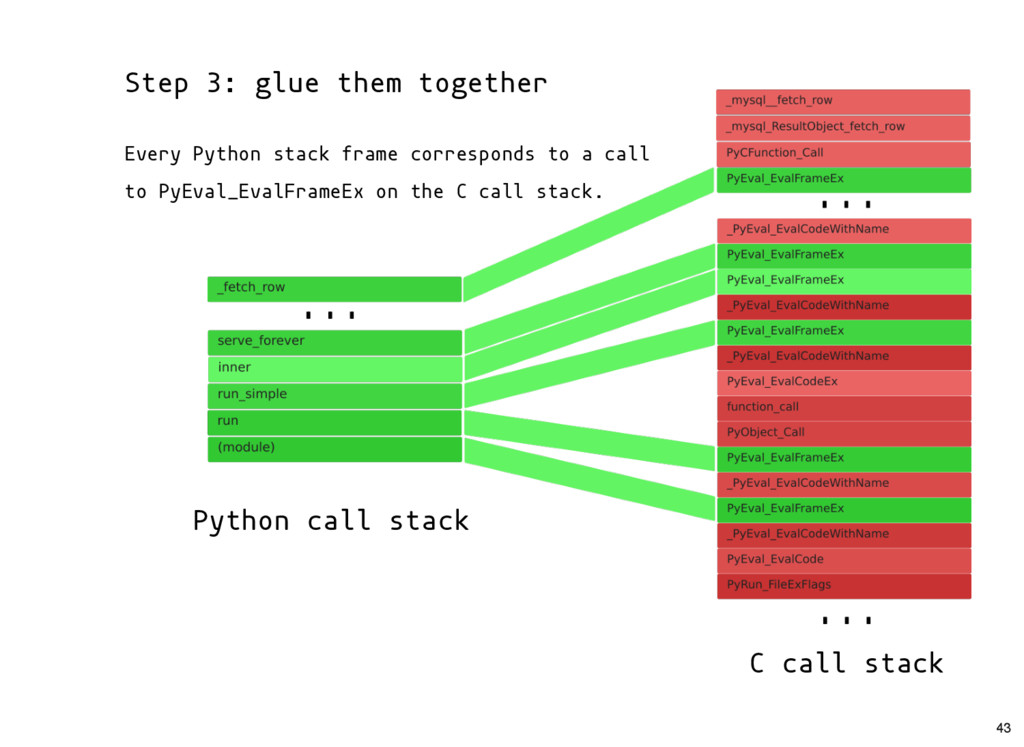 Python call stack C call stack Step 3: glue the...