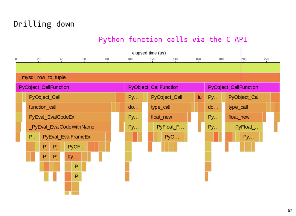 Drilling down Python function calls via the C A...