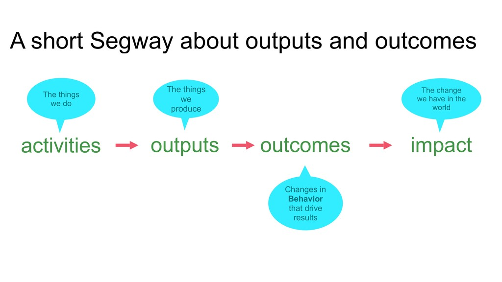 activities outputs outcomes impact The things w...