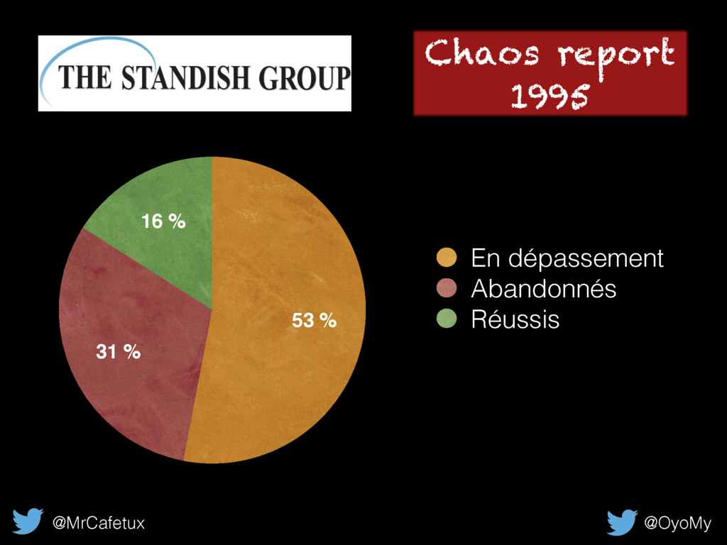 @MrCafetux @OyoMy Chaos report 1995 16 % 31 % 5...
