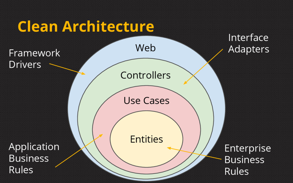 Clean Architecture Entities Use Cases Controlle...