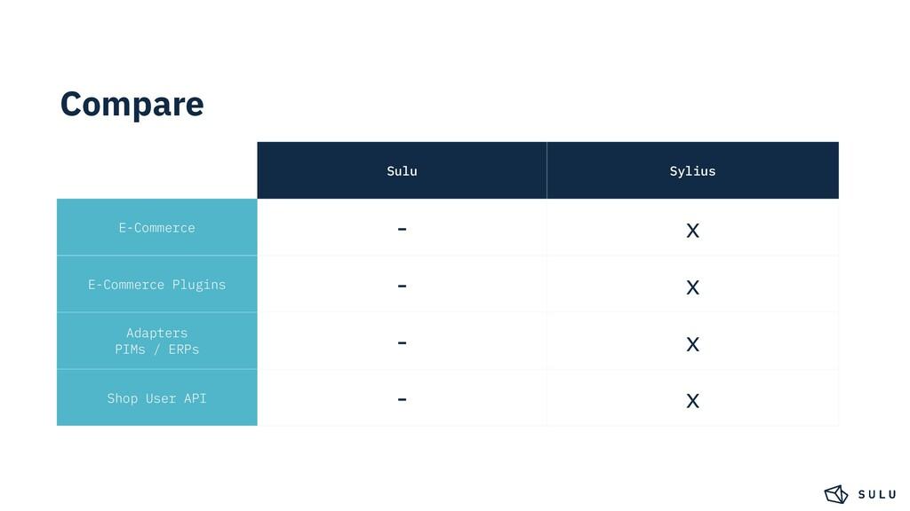 Compare Sulu Sylius E-Commerce - x E-Commerce P...