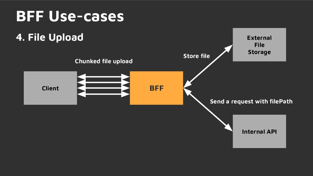 Chunked file upload BFF Use-cases 4. File Upload...