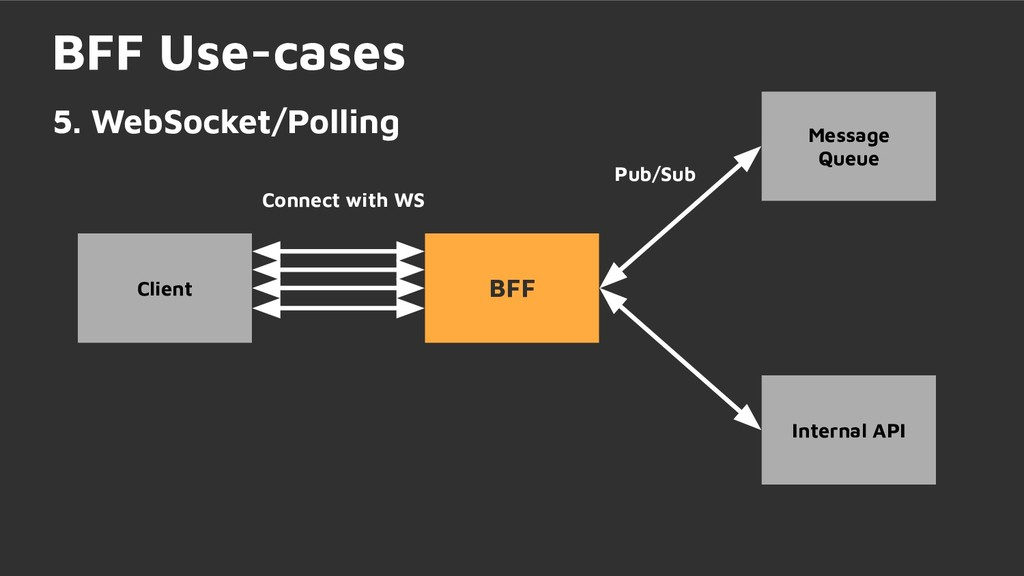 Connect with WS BFF Use-cases 5. WebSocket/Poll...