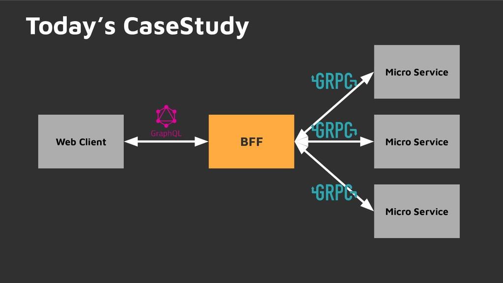 Micro Service Today's CaseStudy BFF Micro Servi...