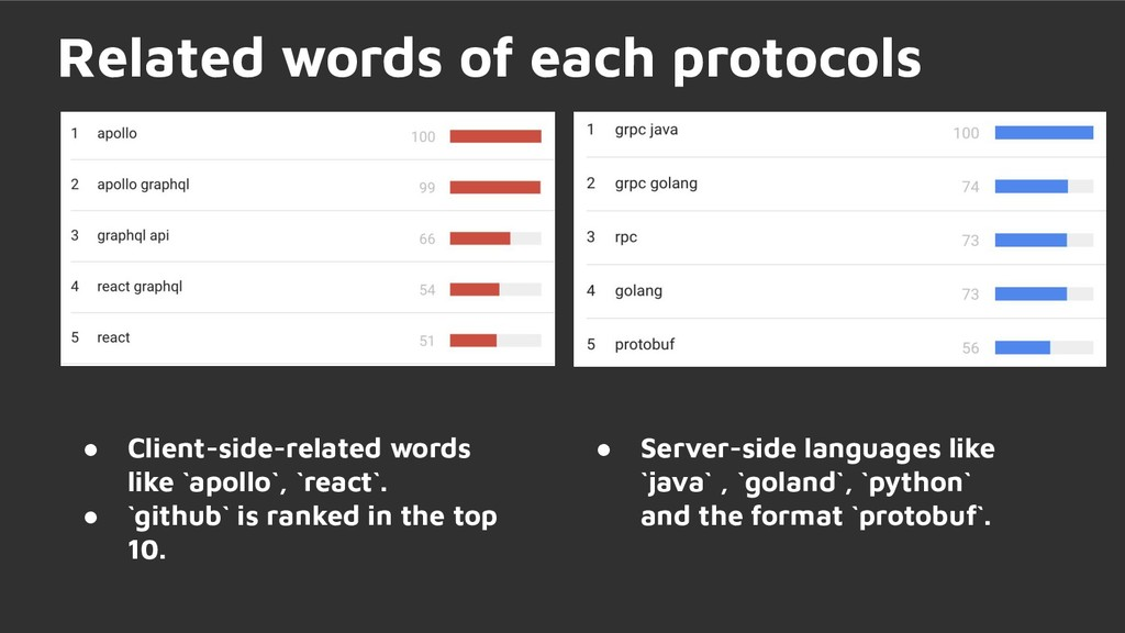 ● Client-side-related words like `apollo`, `rea...