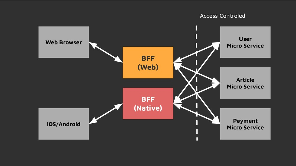 BFF (Web) BFF (Native) User Micro Service Artic...