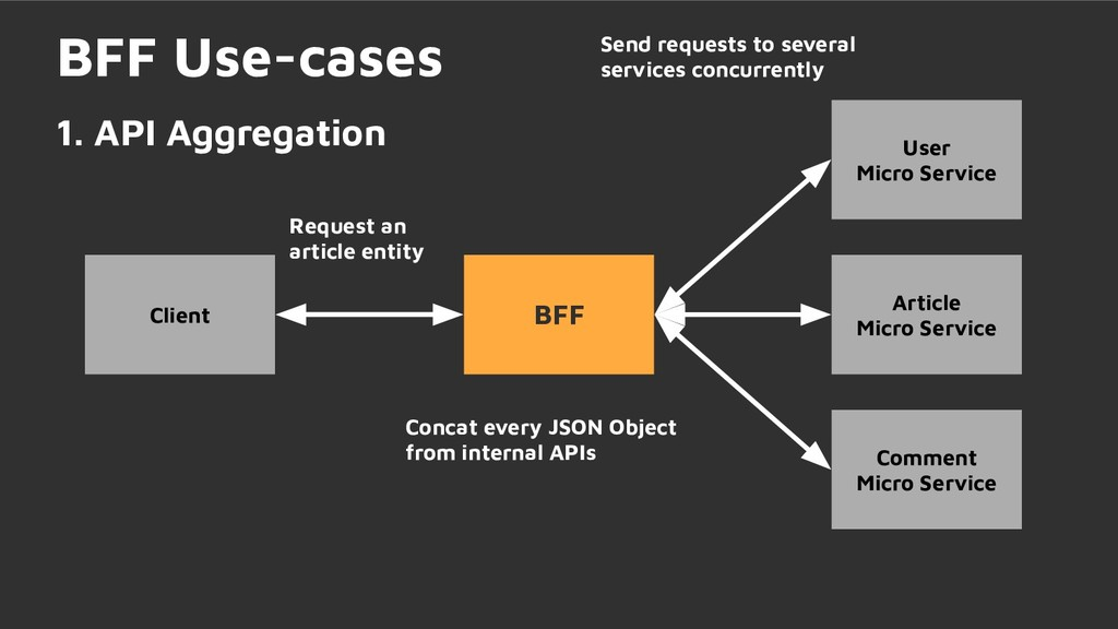 BFF Use-cases 1. API Aggregation BFF User Micro...