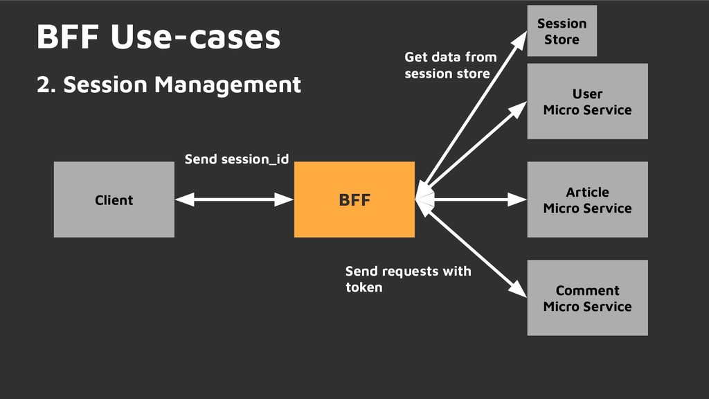 BFF Use-cases 2. Session Management BFF User Mi...