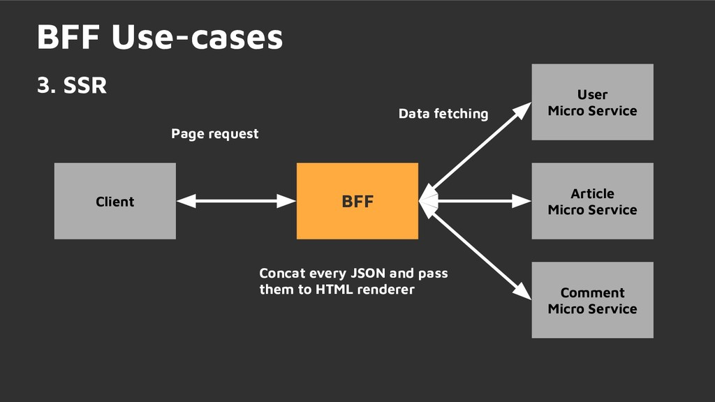 Page request BFF Use-cases 3. SSR BFF User Micr...