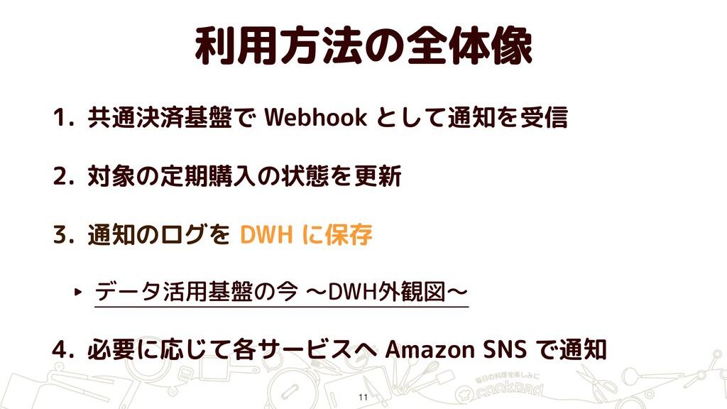 利用方法の全体像 1. 共通決済基盤で Webhook として通知を受信 2. 対象の定期購入...