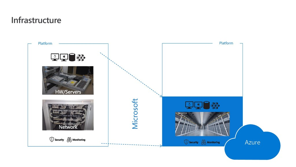 Infrastructure Platform Platform Azure Microsoft