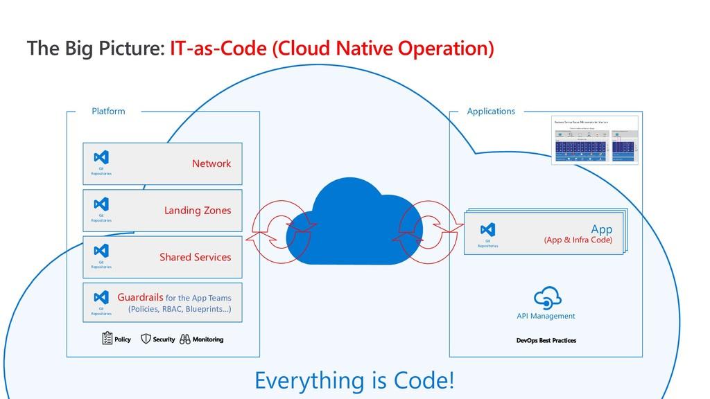 The Big Picture: IT-as-Code (Cloud Native Opera...